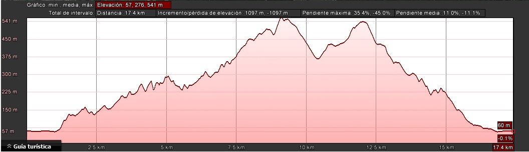 Perfil Mendi Trail Larga 2016